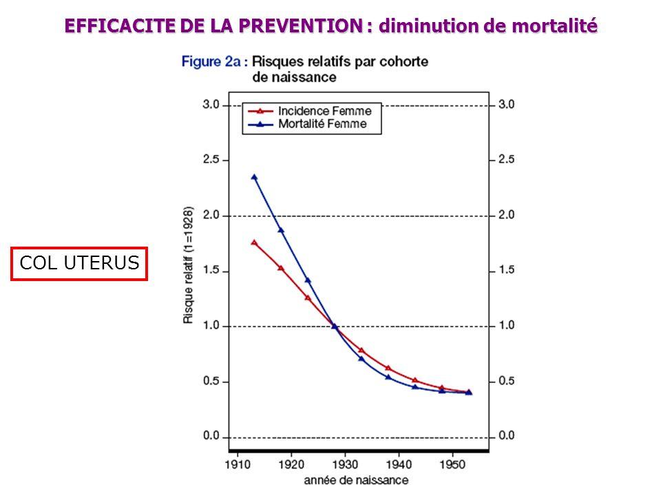 EFFICACITE DE LA PREVENTION : diminution de mortalité