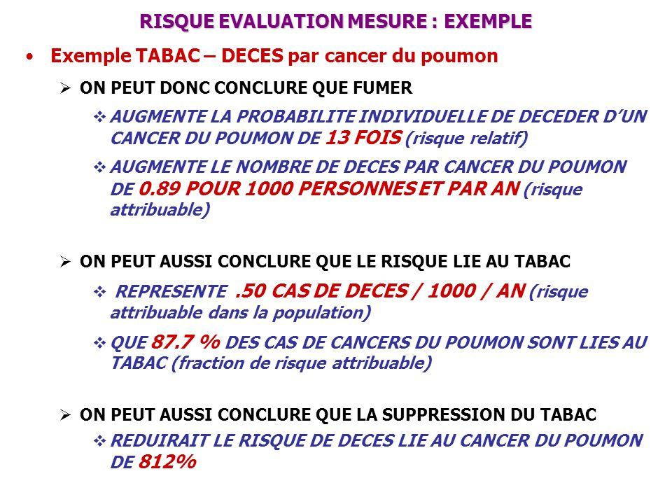 RISQUE EVALUATION MESURE : EXEMPLE