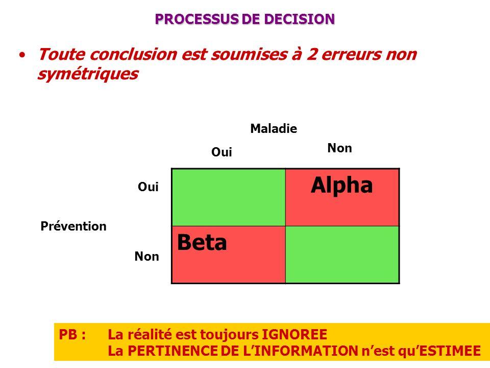 Alpha Beta Toute conclusion est soumises à 2 erreurs non symétriques
