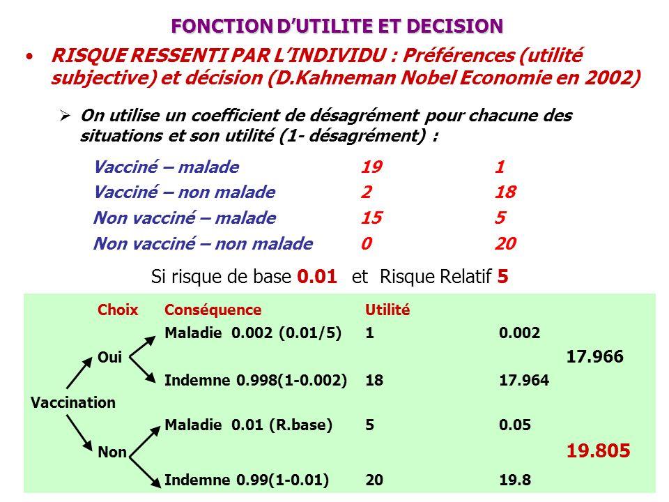FONCTION D'UTILITE ET DECISION