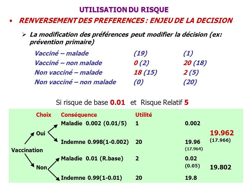 RENVERSEMENT DES PREFERENCES : ENJEU DE LA DECISION