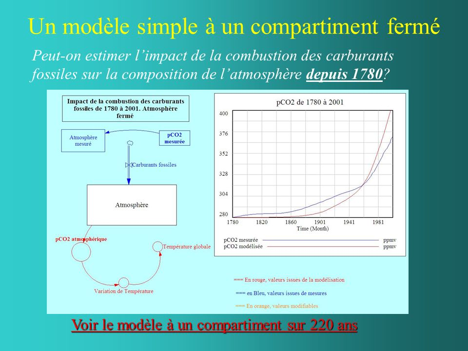 Un modèle simple à un compartiment fermé