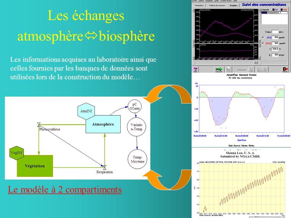 Les échanges atmosphèrebiosphère