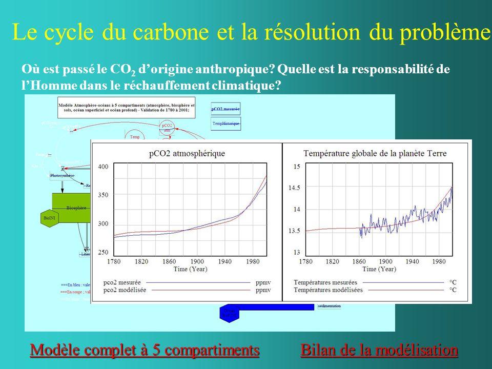 Le cycle du carbone et la résolution du problème.