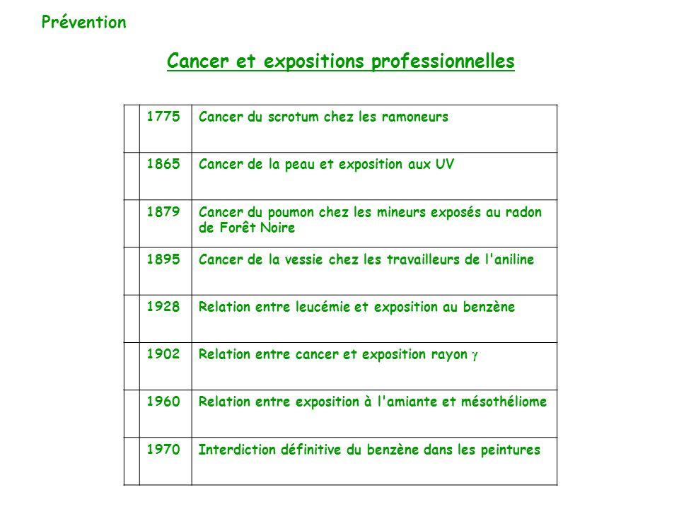 Cancer et expositions professionnelles