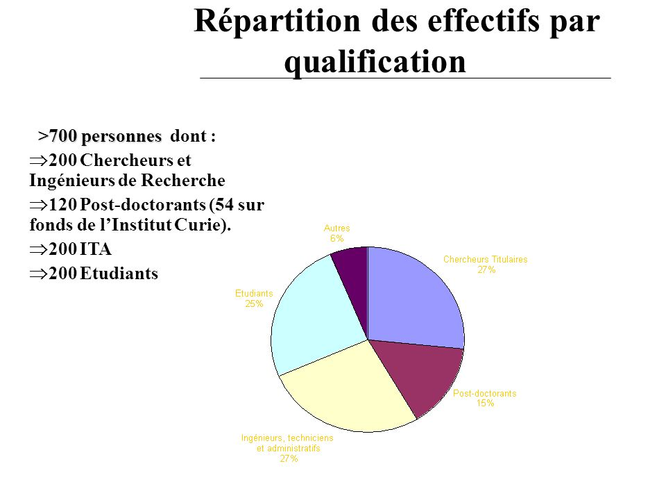 Répartition des effectifs par qualification