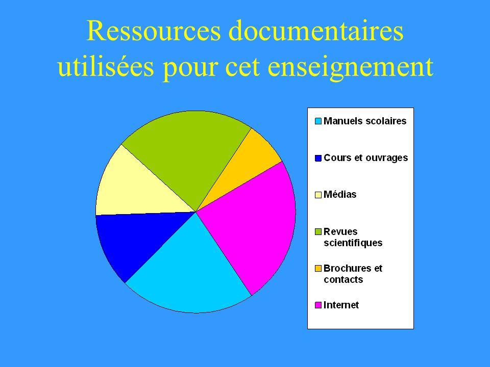 Ressources documentaires utilisées pour cet enseignement