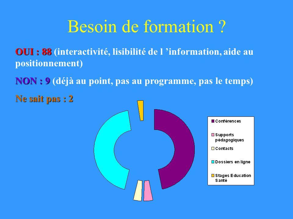 Besoin de formation OUI : 88 (interactivité, lisibilité de l 'information, aide au positionnement)