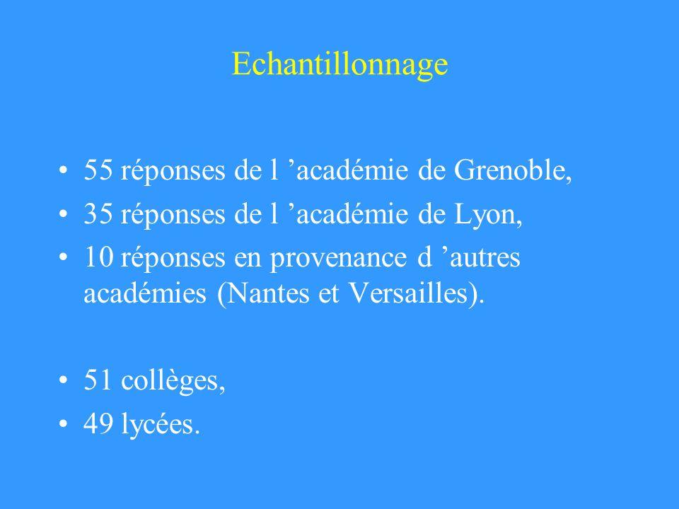 Echantillonnage 55 réponses de l 'académie de Grenoble,