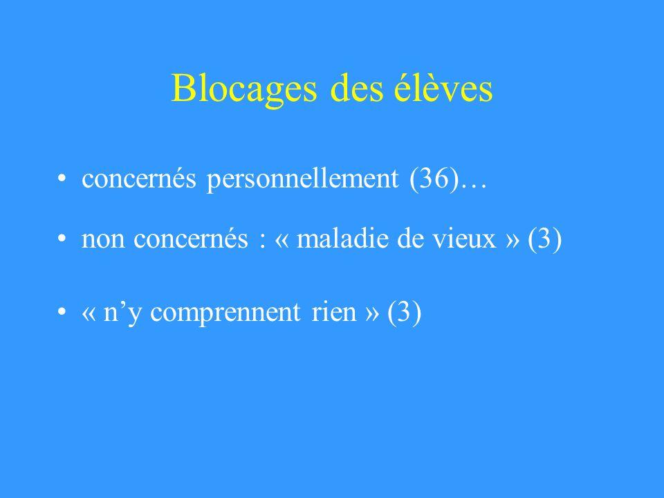 Blocages des élèves concernés personnellement (36)…