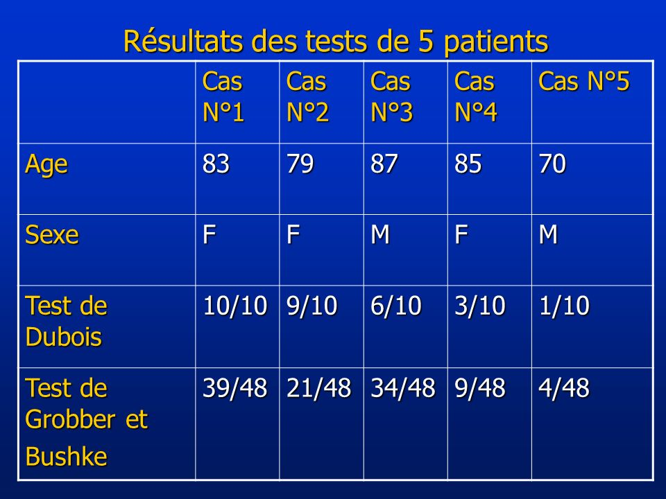 Résultats des tests de 5 patients