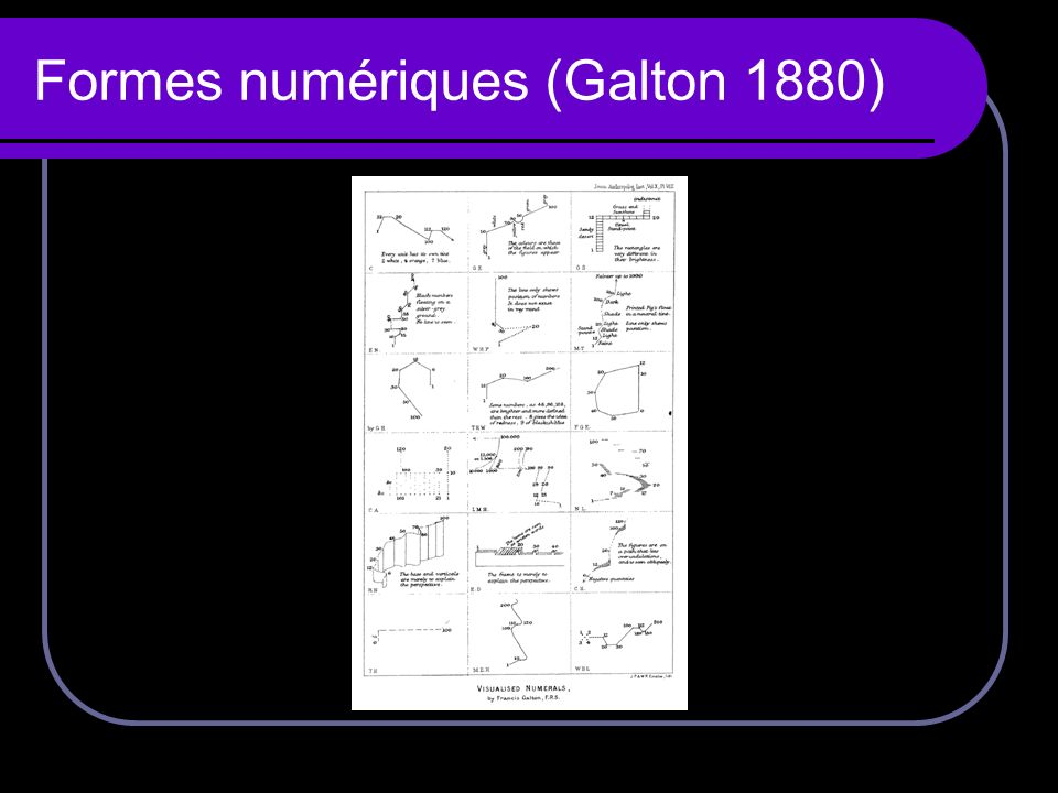 Formes numériques (Galton 1880)