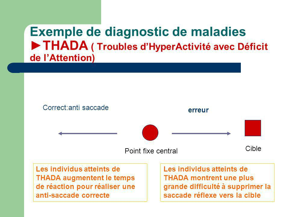 Exemple de diagnostic de maladies ►THADA ( Troubles d'HyperActivité avec Déficit de l'Attention)