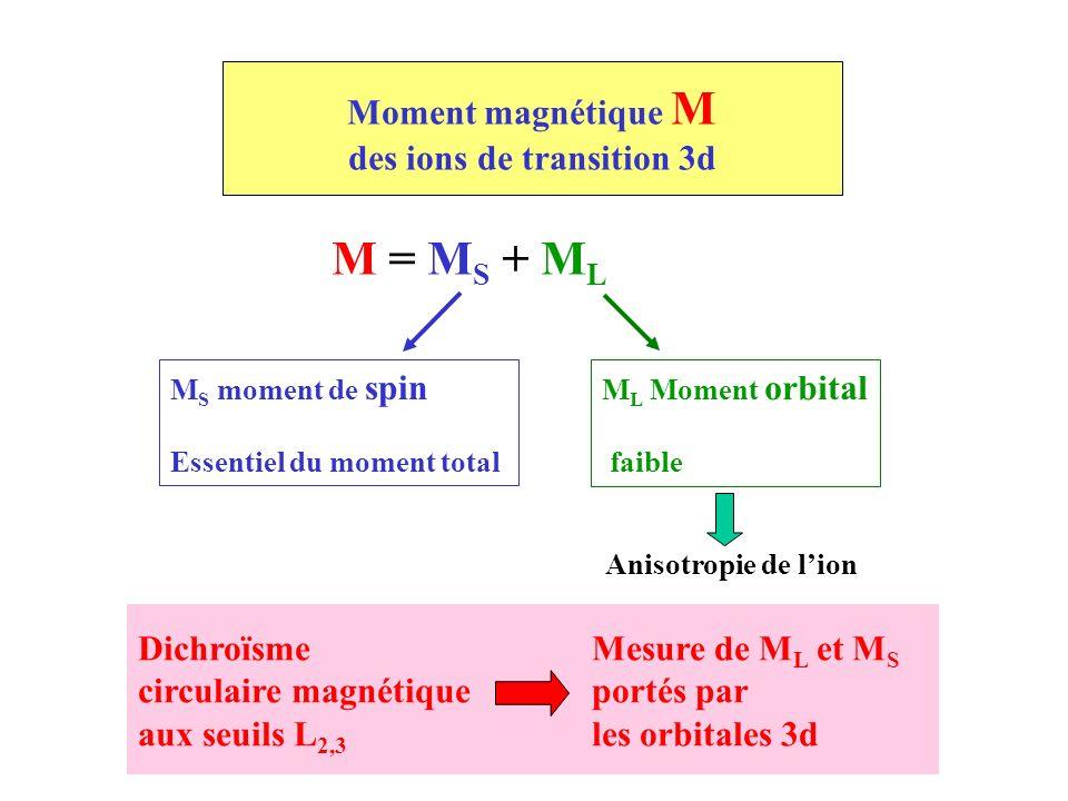 Moment magnétique M des ions de transition 3d