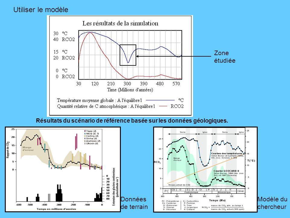 Utiliser le modèle Zone étudiée Données de terrain Modèle du chercheur