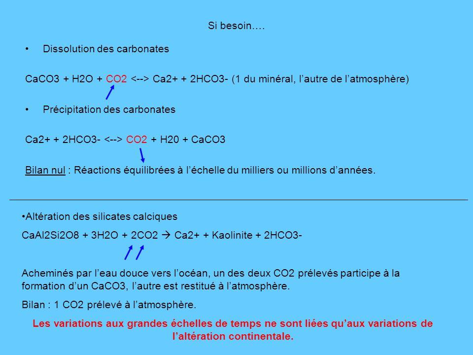 Si besoin…. Dissolution des carbonates. CaCO3 + H2O + CO2 <--> Ca2+ + 2HCO3- (1 du minéral, l'autre de l'atmosphère)