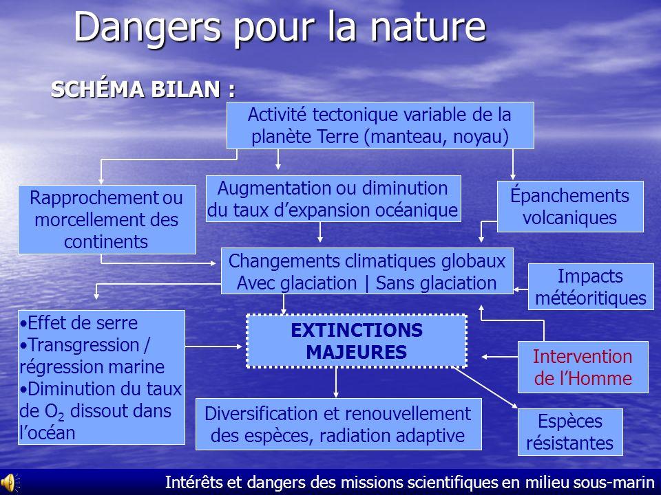 Dangers pour la nature SCHÉMA BILAN :