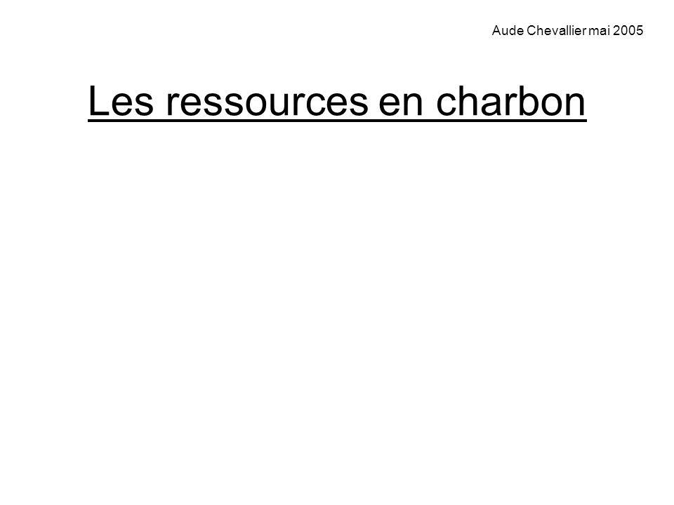 Les ressources en charbon
