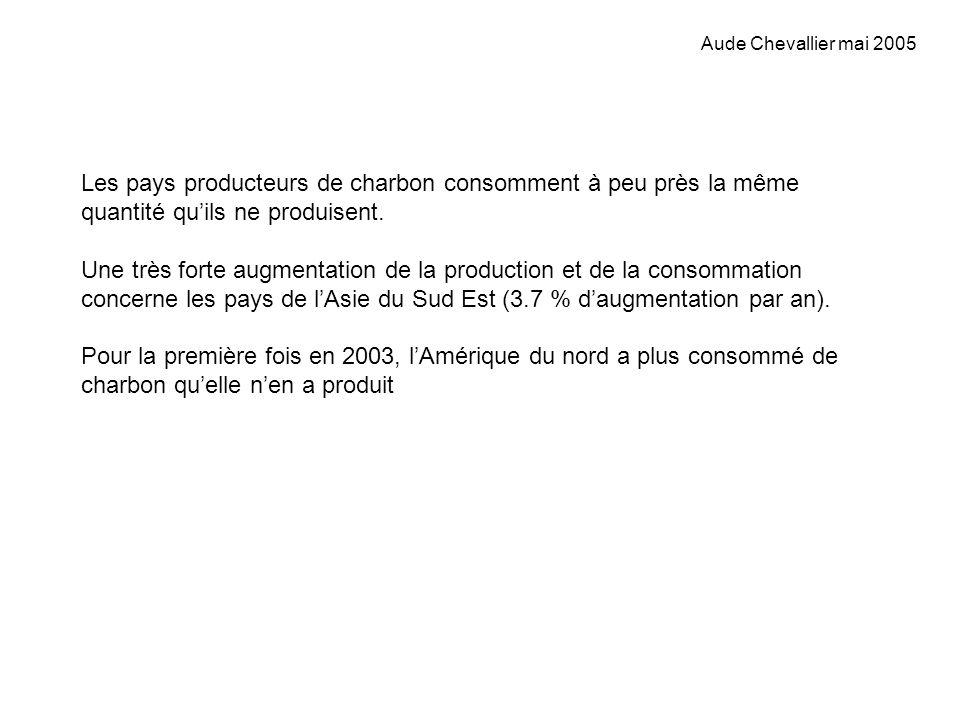 Aude Chevallier mai 2005 Les pays producteurs de charbon consomment à peu près la même quantité qu'ils ne produisent.