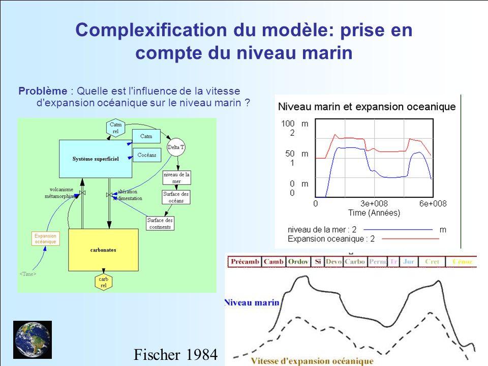 Complexification du modèle: prise en compte du niveau marin