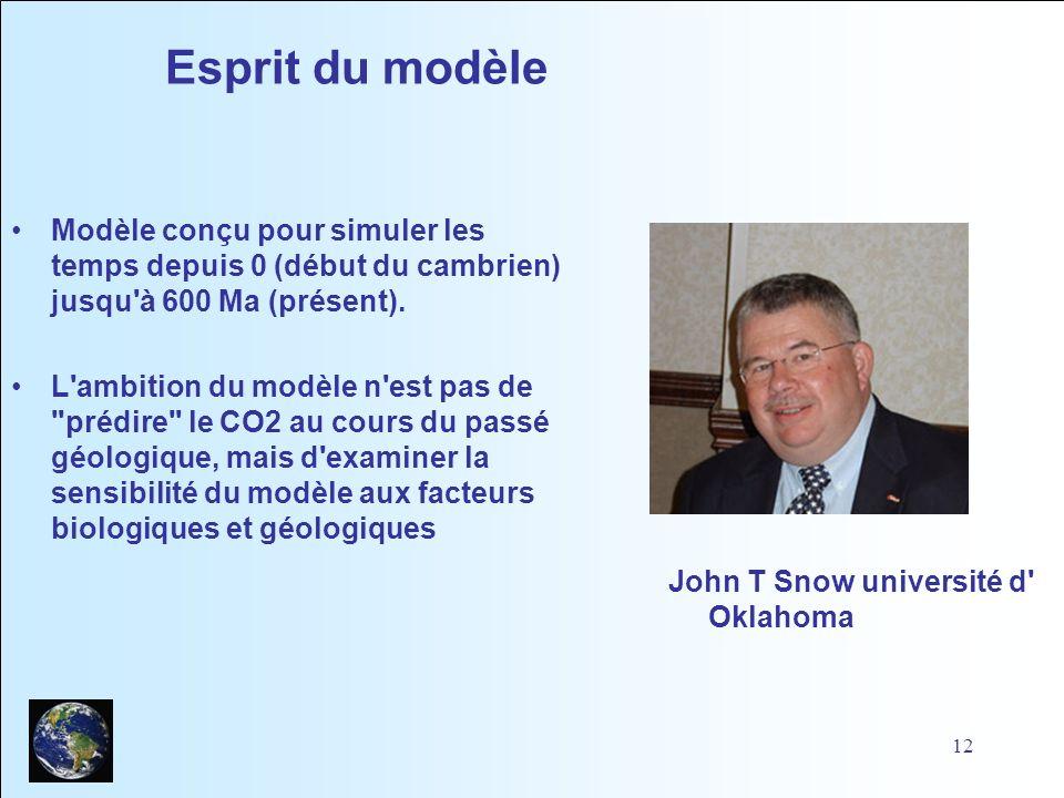 Esprit du modèle Modèle conçu pour simuler les temps depuis 0 (début du cambrien) jusqu à 600 Ma (présent).