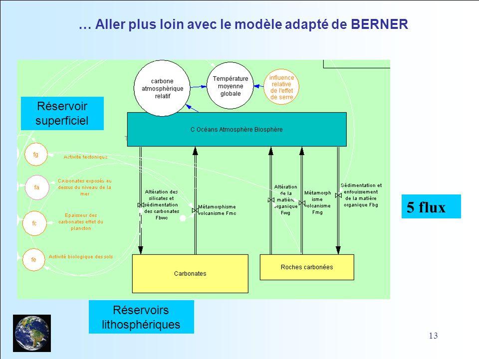 … Aller plus loin avec le modèle adapté de BERNER
