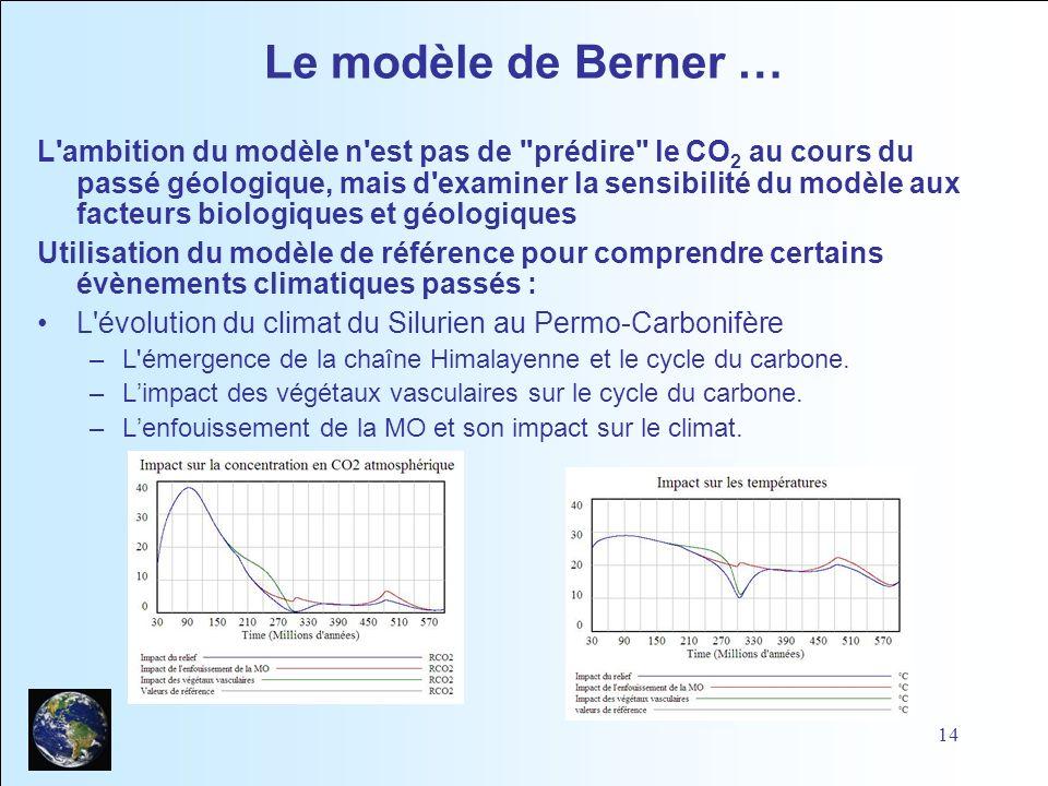 Le modèle de Berner …