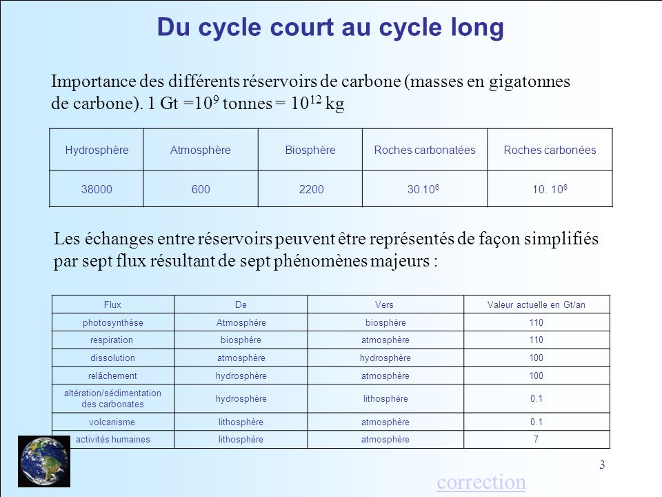 Du cycle court au cycle long