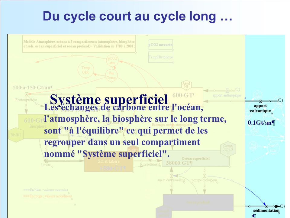 Du cycle court au cycle long …