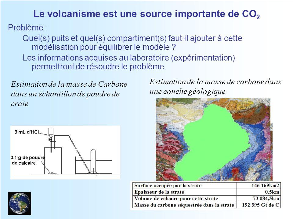 Le volcanisme est une source importante de CO2