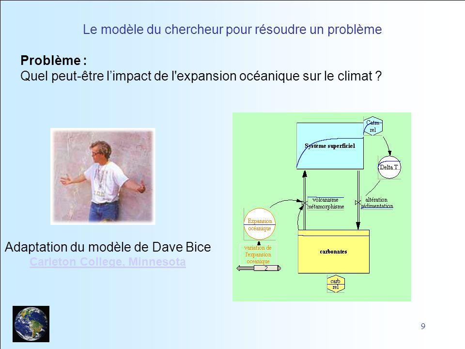 Le modèle du chercheur pour résoudre un problème