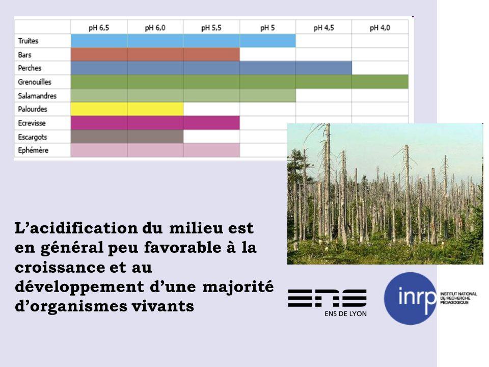 L'acidification du milieu est en général peu favorable à la croissance et au développement d'une majorité d'organismes vivants