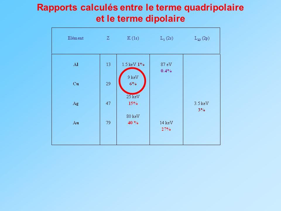 Rapports calculés entre le terme quadripolaire