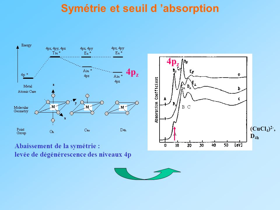 Symétrie et seuil d 'absorption