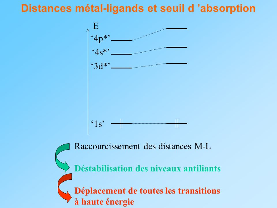 Distances métal-ligands et seuil d 'absorption