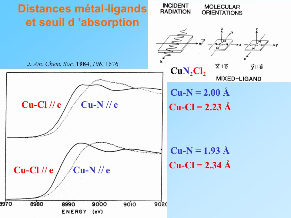 Distances métal-ligands