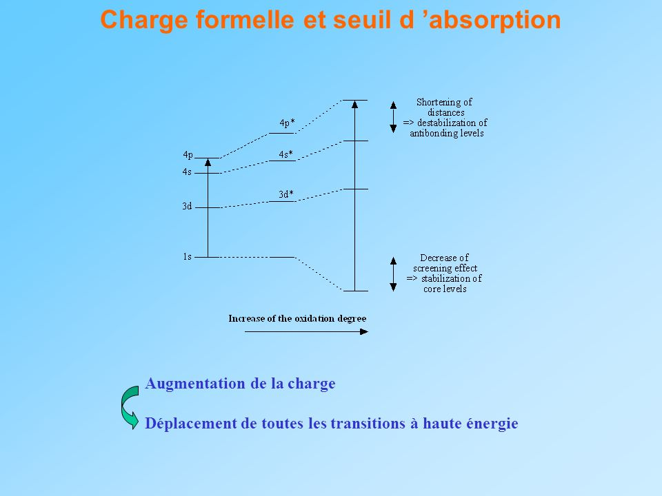 Charge formelle et seuil d 'absorption
