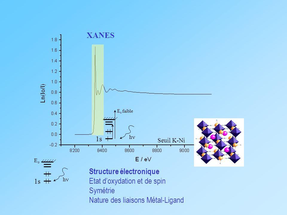 Structure électronique Etat d'oxydation et de spin Symétrie