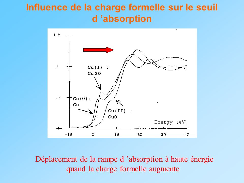 Influence de la charge formelle sur le seuil d 'absorption