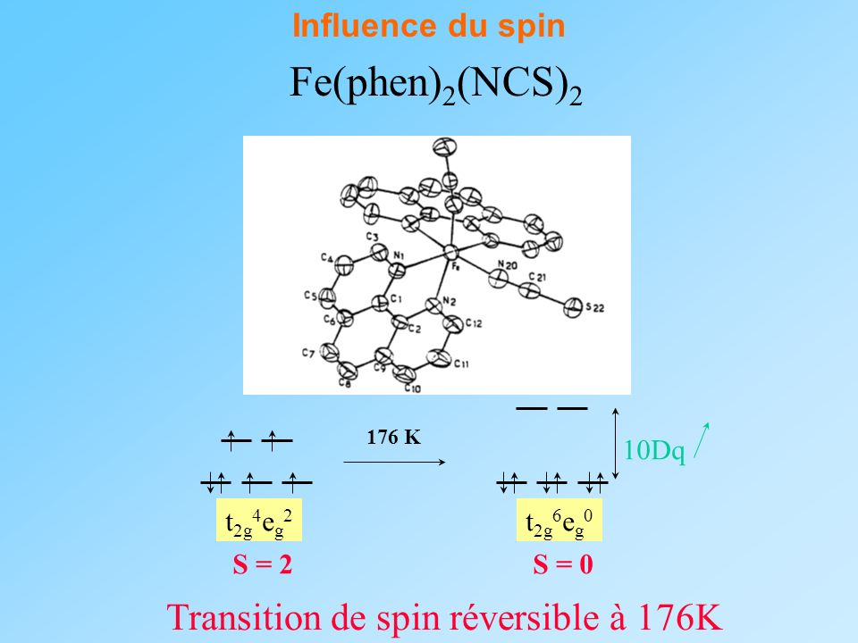 Fe(phen)2(NCS)2 Transition de spin réversible à 176K Influence du spin