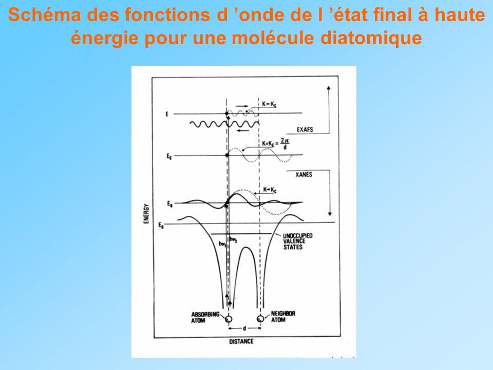 Schéma des fonctions d 'onde de l 'état final à haute