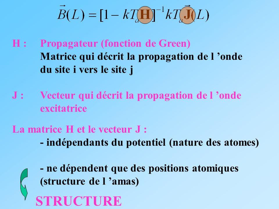 STRUCTURE H : Propagateur (fonction de Green)