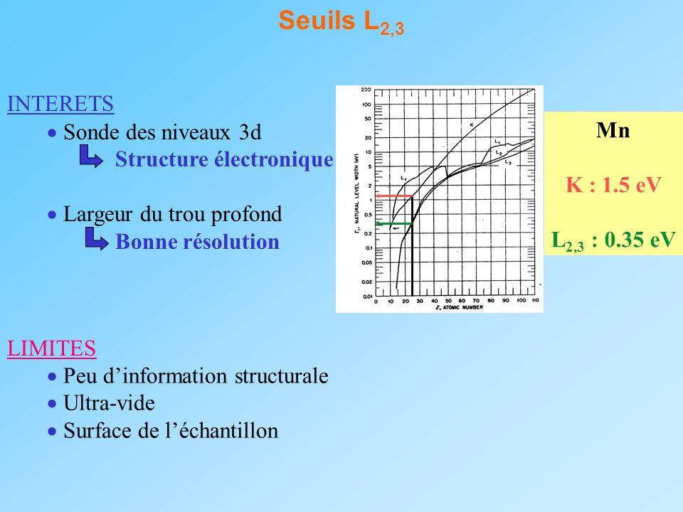 Seuils L2,3 INTERETS  Sonde des niveaux 3d Mn Structure électronique