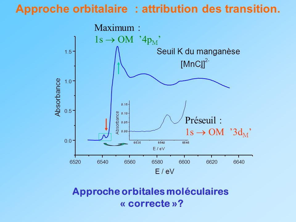 Approche orbitalaire : attribution des transition.