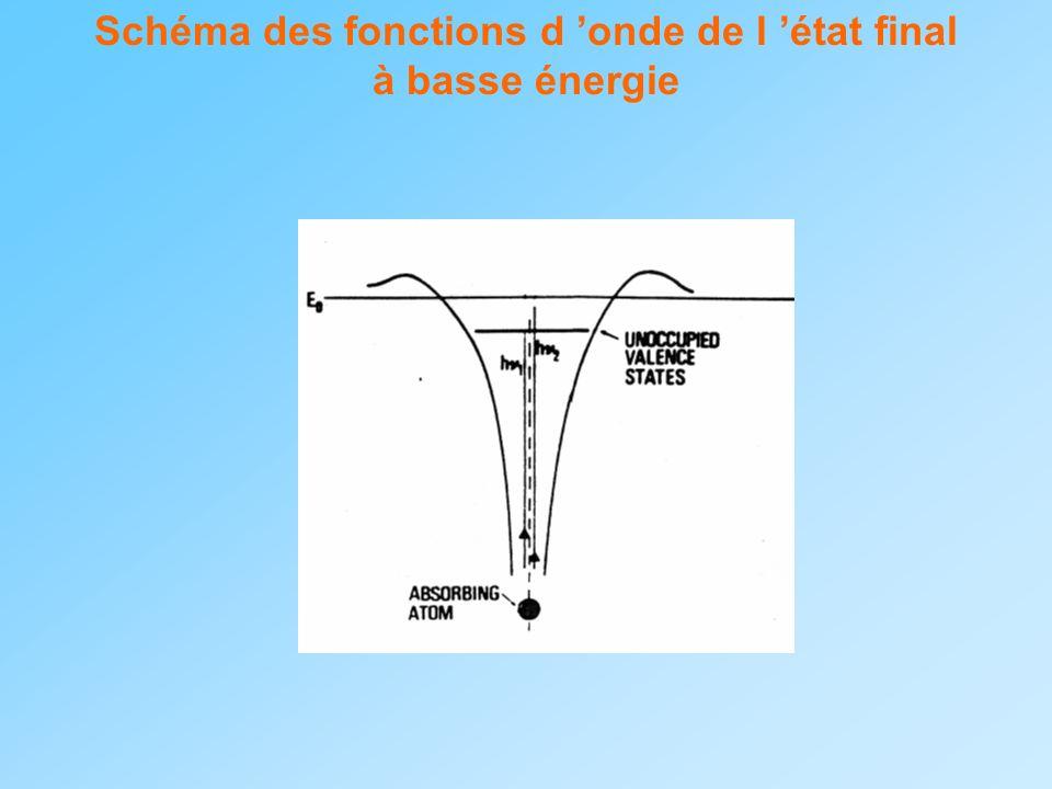 Schéma des fonctions d 'onde de l 'état final