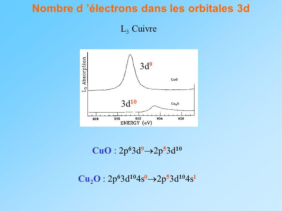 Nombre d 'électrons dans les orbitales 3d