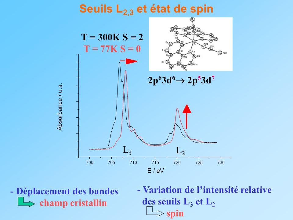 Seuils L2,3 et état de spin T = 300K S = 2 T = 77K S = 0