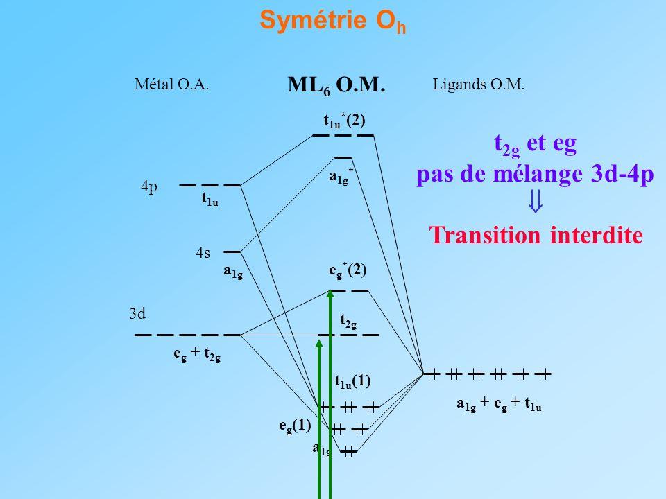 Symétrie Oh t2g et eg pas de mélange 3d-4p  Transition interdite