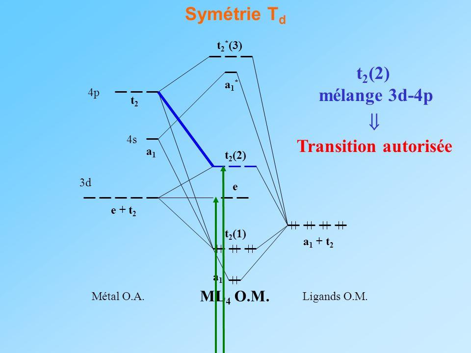 Symétrie Td t2(2) mélange 3d-4p  Transition autorisée ML4 O.M. 3d