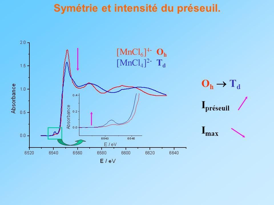 Symétrie et intensité du préseuil.